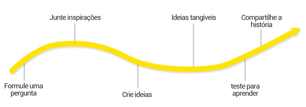 Processo de Design Thinking pela IDEO