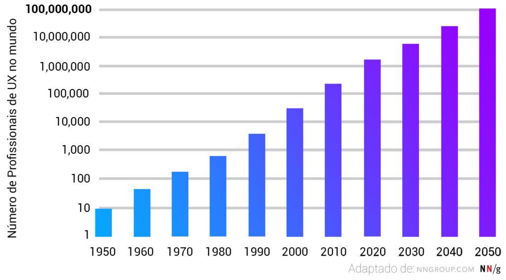 Crescimento de vagas na área de inovação