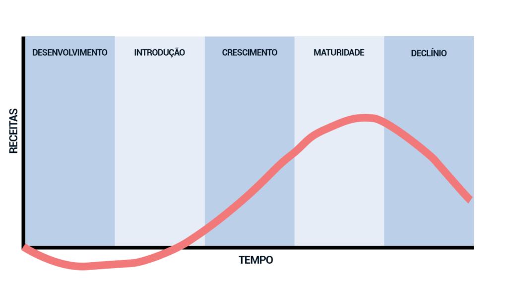 O que é o ciclo de vida na gestão de produto