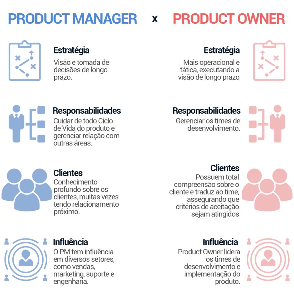 Diferença entre Gerente de Produto e Product Owner