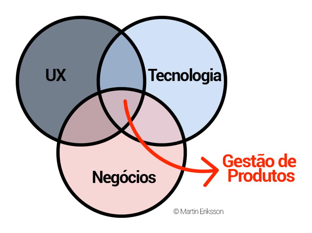 O que é gestão de produto