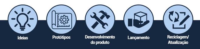 Como funciona a área de produtos
